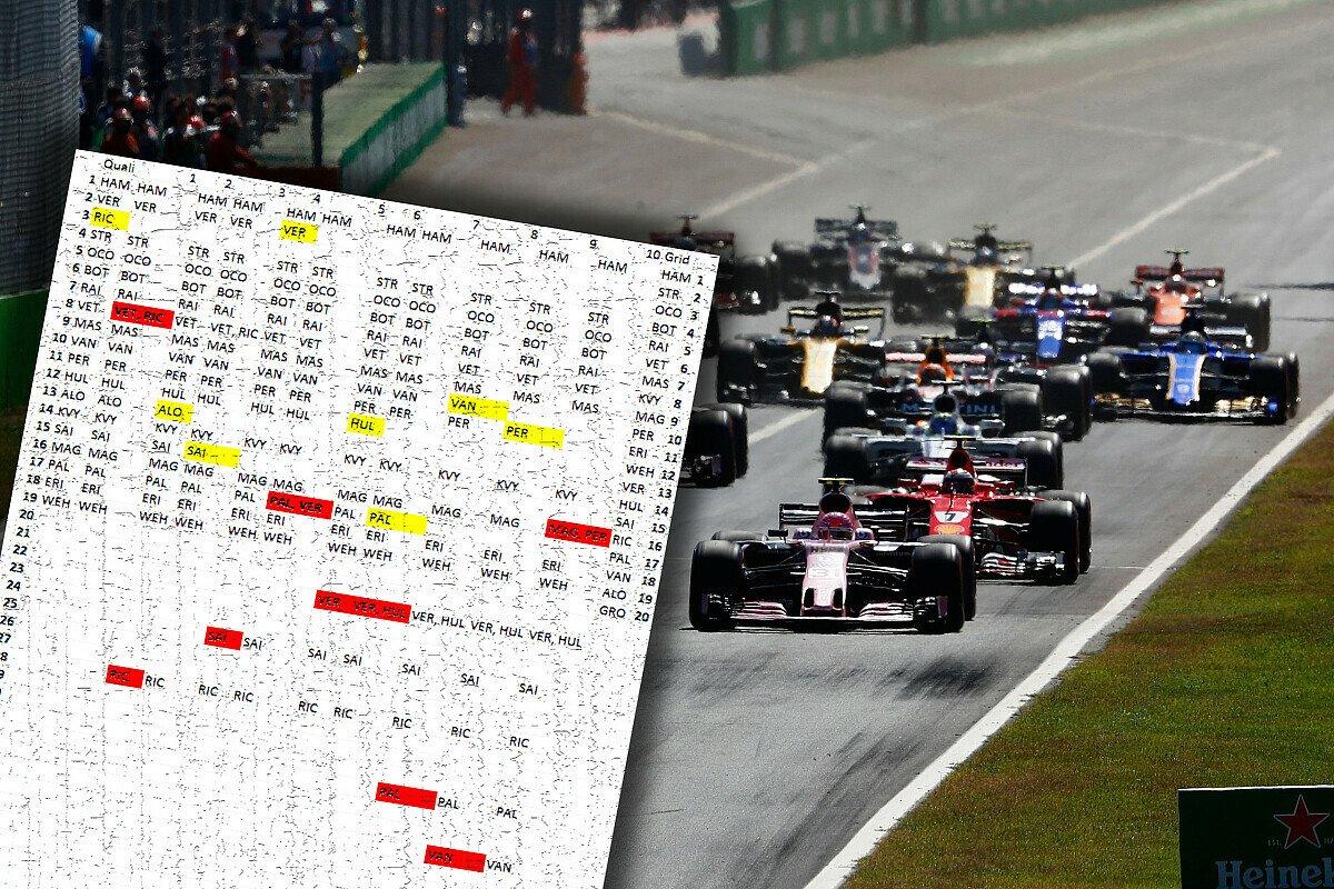 Elf Strafen machten die Startaufstellung zum Italien GP undurchsichtig, Foto: LAT/Motorsport-Magazin.com