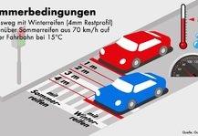 Auto: Empfehlung für Autofahrer: Zeit für Sommerreifen
