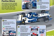 Formel 1 - Die F1-Welt Backstage: Danners Regelzwischenbilanz