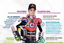 MotoGP - Krankenakte Dani Pedrosa