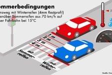 Empfehlung für Autofahrer: Zeit für Sommerreifen