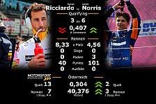 Formel 1 Österreich II: Teamduelle im Qualifying & Rennen