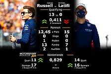 Formel 1 Zandvoort: Teamduelle im Qualifying & Rennen