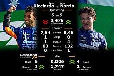 Formel 1 Monza: Teamduelle im Qualifying & Rennen