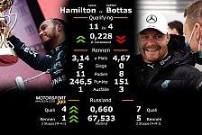 Formel 1 Sotschi: Teamduelle im Qualifying & Rennen