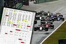 Völlig verrückt erklärt: So wurde die Monza-Startaufstellung gemacht
