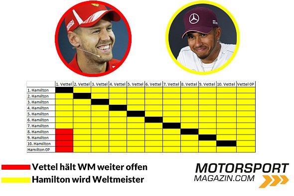 So kann sich Lewis Hamilton heute zum Formel-1-Weltmeister 2018 krönen - Foto: Motorsport-Magazin.com