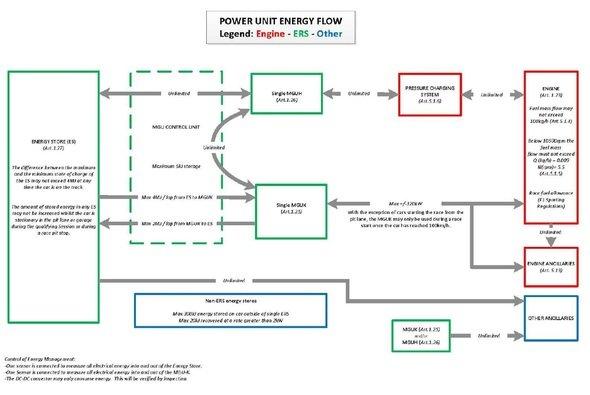 Das Formel-1-Reglement beschränkt die Leistung des Elektro-Aggregats MGU-K - Foto: FIA