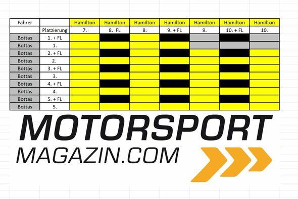 Lewis Hamilton kann in Austin ganz leicht Weltmeister werden (gelb = WM-Titel; grau = Entscheidung vertagt; schwarz = Szenario nicht möglich) - Foto: Motorsport-Magazin.com