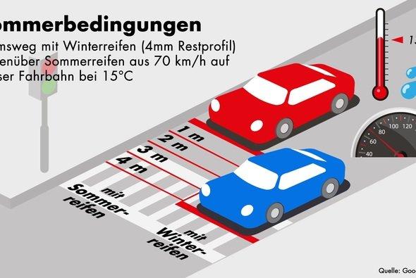 Mit Sommerreifen ist der Bremsweg aus 70 km/h auf nasser Fahrbahn schon bei 15°C um vier Meter kürzer als mit Winterreifen - Foto: Goodyear Dunlop Tires